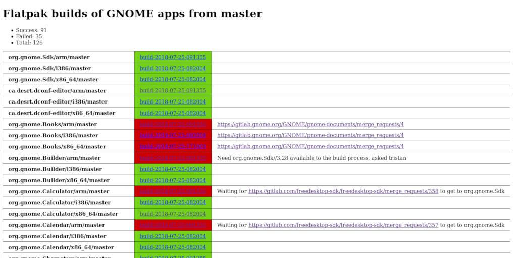 GNOME master build dashboard
